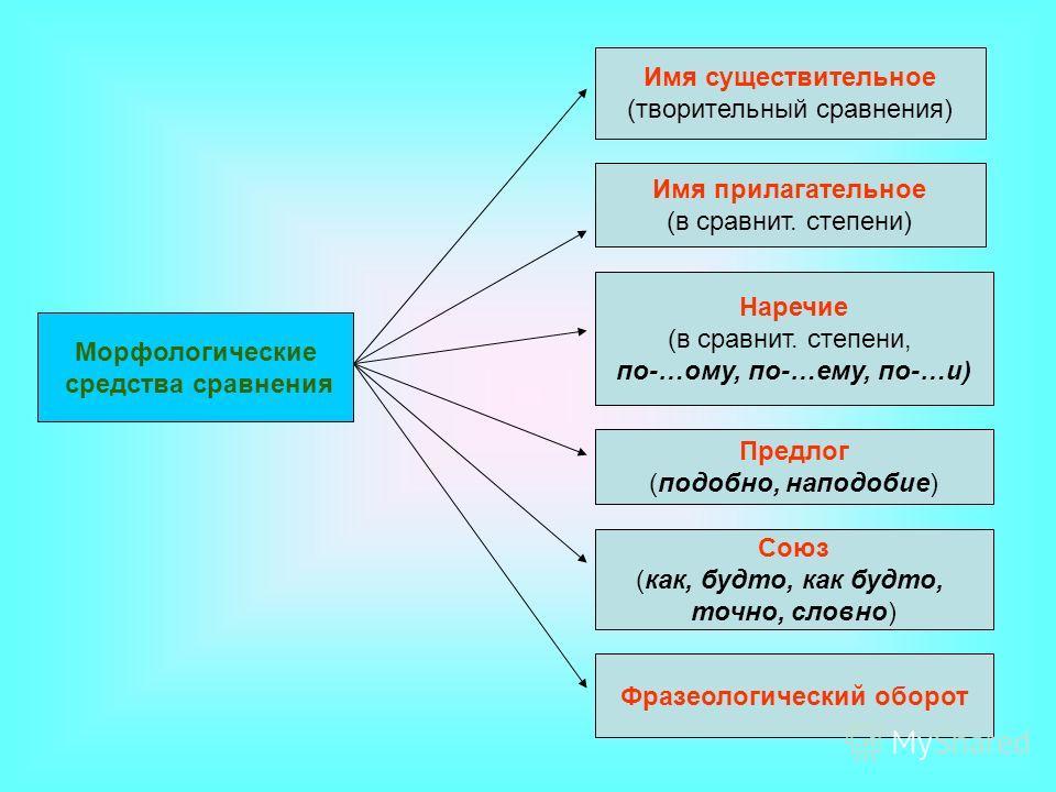 Морфологические средства сравнения Имя существительное (творительный сравнения) Имя прилагательное (в сравнит. степени) Наречие (в сравнит. степени, по-…ому, по-…ему, по-…и) Предлог (подобно, наподобие) Союз (как, будто, как будто, точно, словно) Фра
