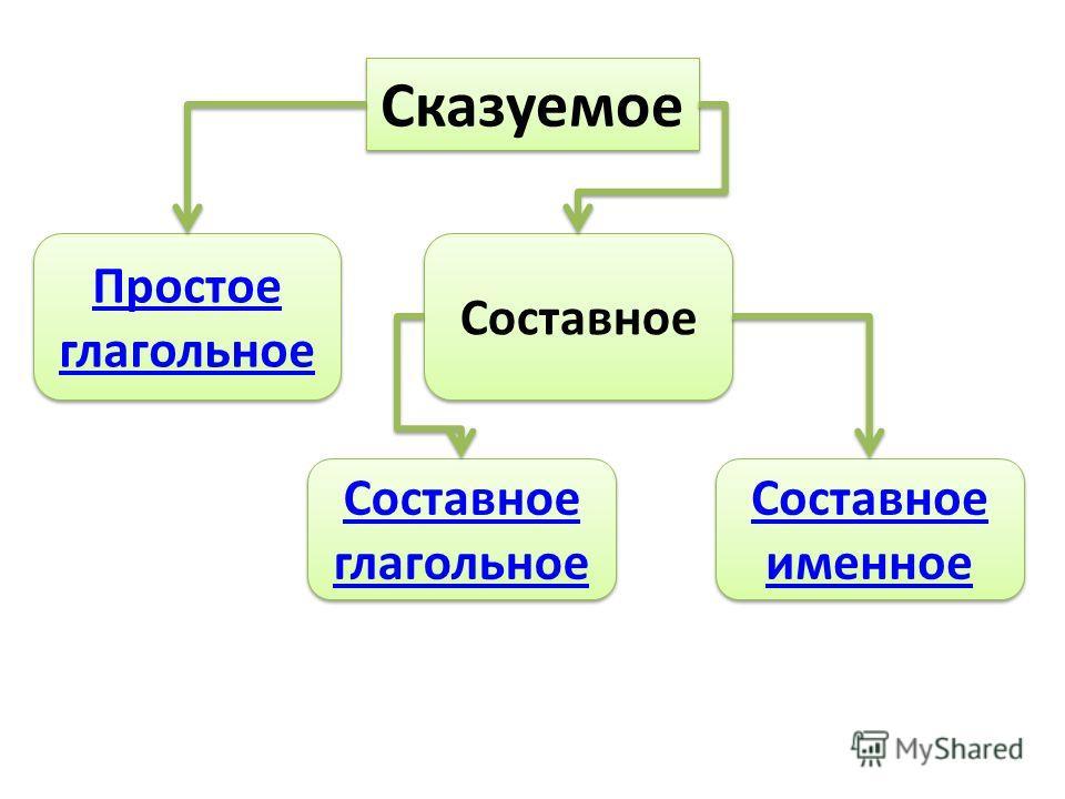 Сказуемое Простое глагольное Простое глагольное Составное именное Составное именное Составное глагольное Составное глагольное