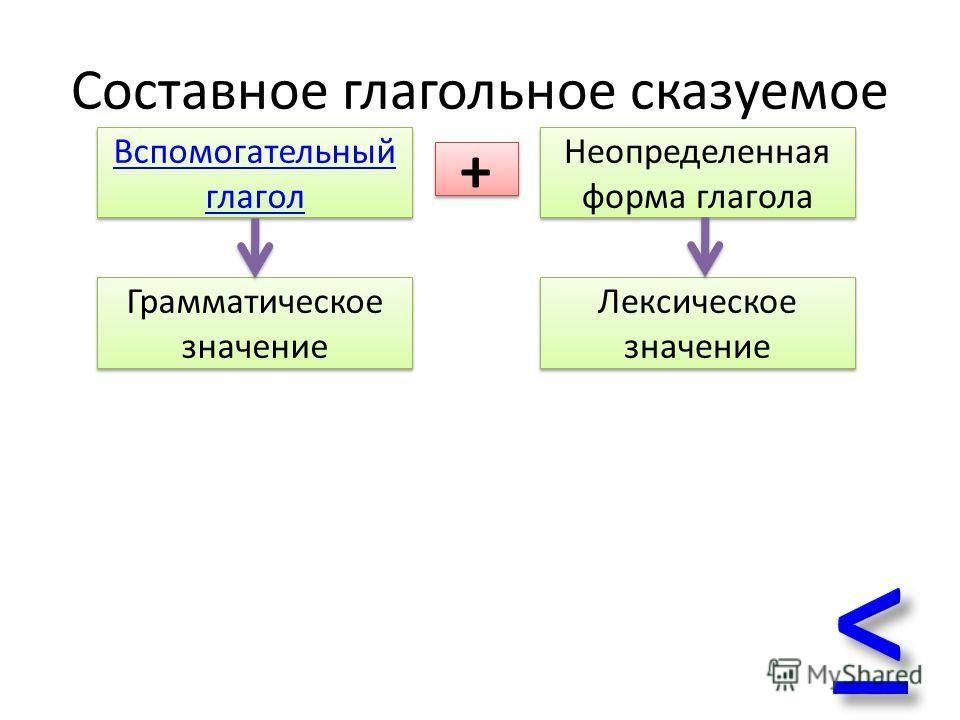 Составное глагольное сказуемое Вспомогательный глагол Вспомогательный глагол Неопределенная форма глагола Грамматическое значение Лексическое значение Лексическое значение + +