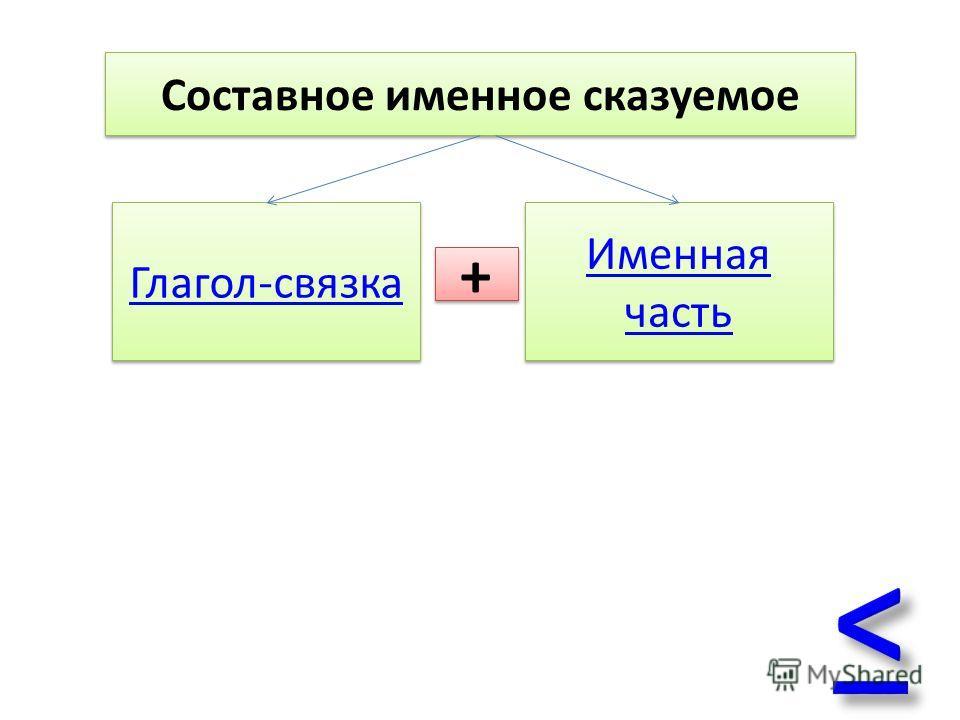 Составное именное сказуемое Глагол-связка Именная часть Именная часть + +