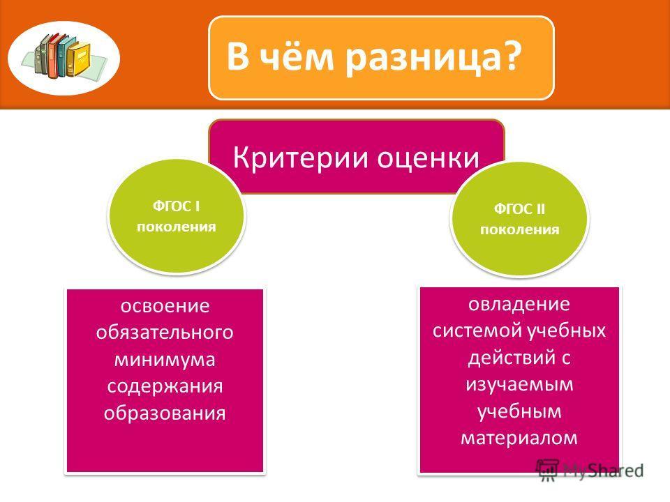 В чём разница? овладение системой учебных действий с изучаемым учебным материалом Критерии оценки ФГОС I поколения ФГОС II поколения освоение обязательного минимума содержания образования