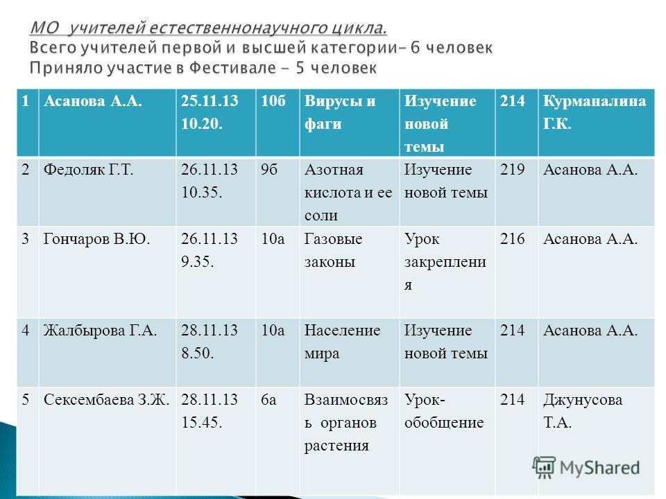 1 Асанова А.А.25.11.13 10.20. 10 б Вирусы и фаги Изучение новой темы 214 Курманалина Г.К. 2Федоляк Г.Т. 26.11.13 10.35. 9 б Азотная кислота и ее соли Изучение новой темы 219Асанова А.А. 3 Гончаров В.Ю.26.11.13 9.35. 10 а Газовые законы Урок закреплен