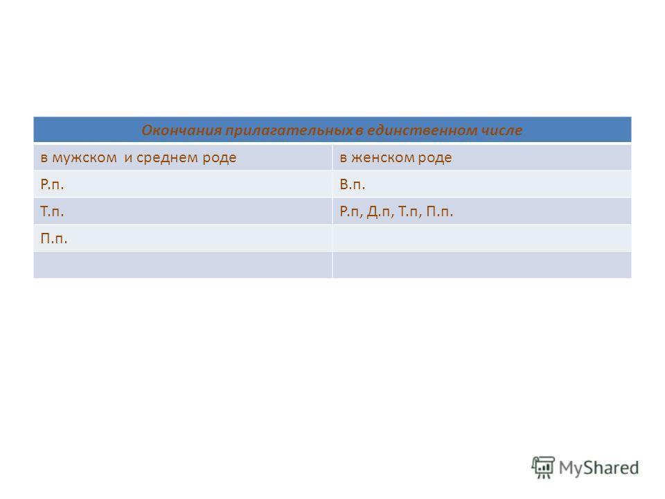 Окончания прилагательных в единственном числе в мужском и среднем роде в женском роде Р.п.В.п. Т.п.Р.п, Д.п, Т.п, П.п. П.п.