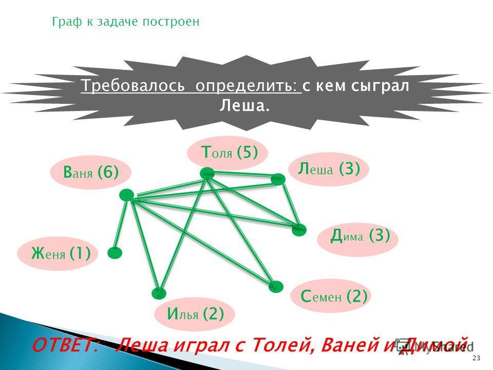 ОТВЕТ: Леша играл с Толей, Ваней и Димой В аня (6) Т оля (5) Л еша (3) Д има (3) С емен (2) И лья (2) Ж еня (1) Требовалось определить: с кем сыграл Леша. Граф к задаче построен 23
