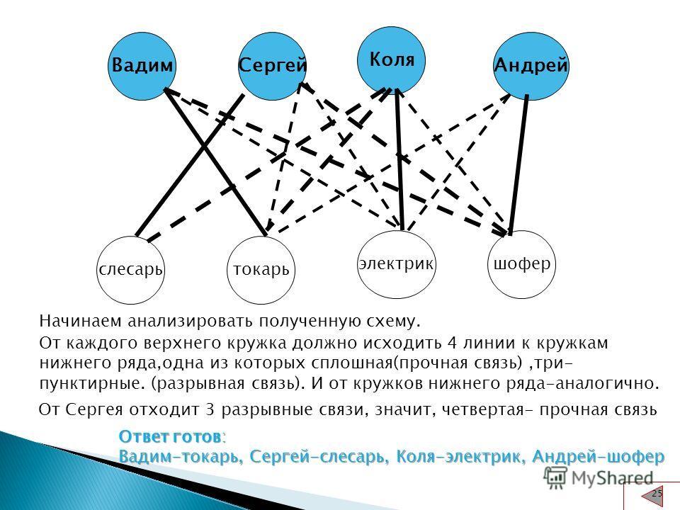 Вадим Коля Сергей Андрей слесарь токарь электрик шофер Начинаем анализировать полученную схему. От каждого верхнего кружка должно исходить 4 линии к кружкам нижнего ряда,одна из которых сплошная(прочная связь),три- пунктирные. (разрывная связь). И от