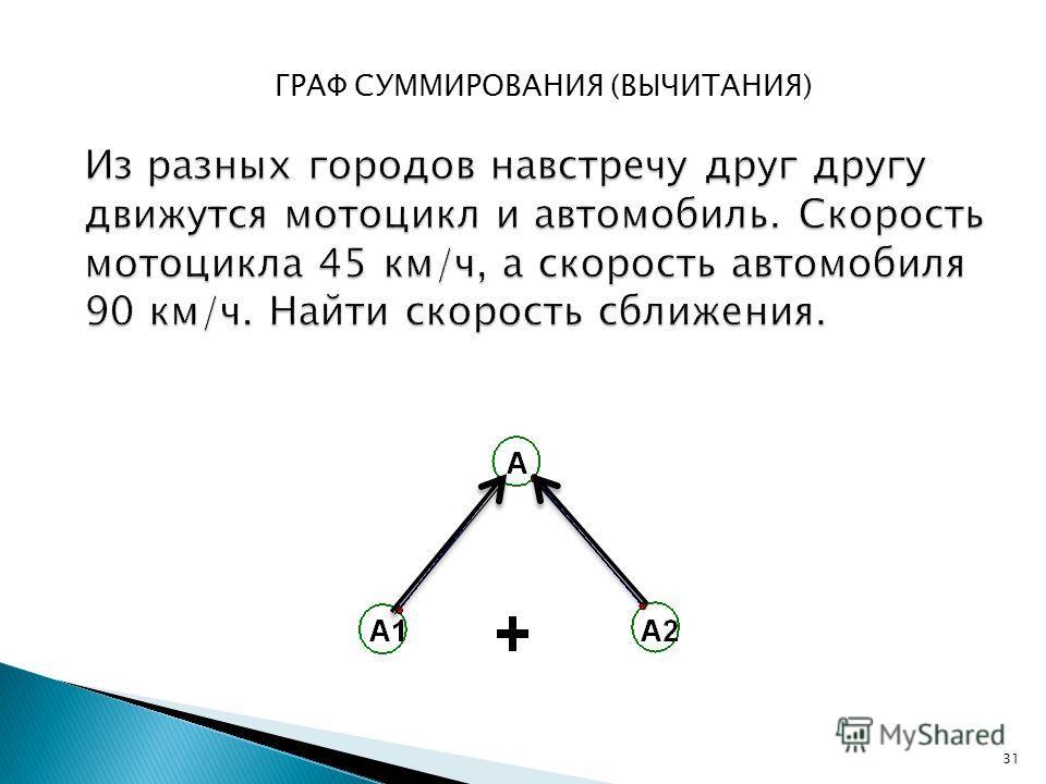 ГРАФ СУММИРОВАНИЯ (ВЫЧИТАНИЯ) 31