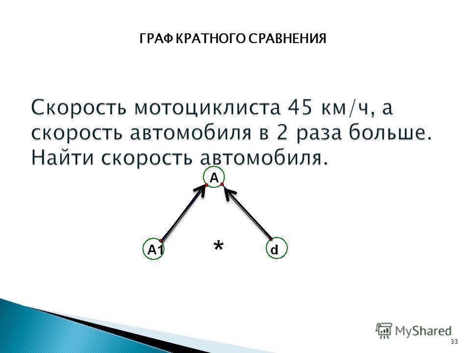 ГРАФ КРАТНОГО СРАВНЕНИЯ 33