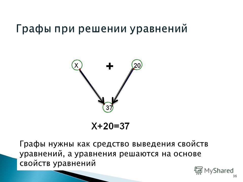 Графы нужны как средство выведения свойств уравнений, а уравнения решаются на основе свойств уравнений 36