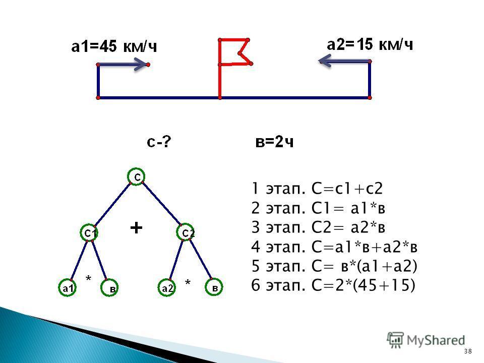 1 этап. С=с 1+с 2 2 этап. С1= а 1*в 3 этап. С2= а 2*в 4 этап. С=а 1*в+а 2*в 5 этап. С= в*(а 1+а 2) 6 этап. С=2*(45+15) 38