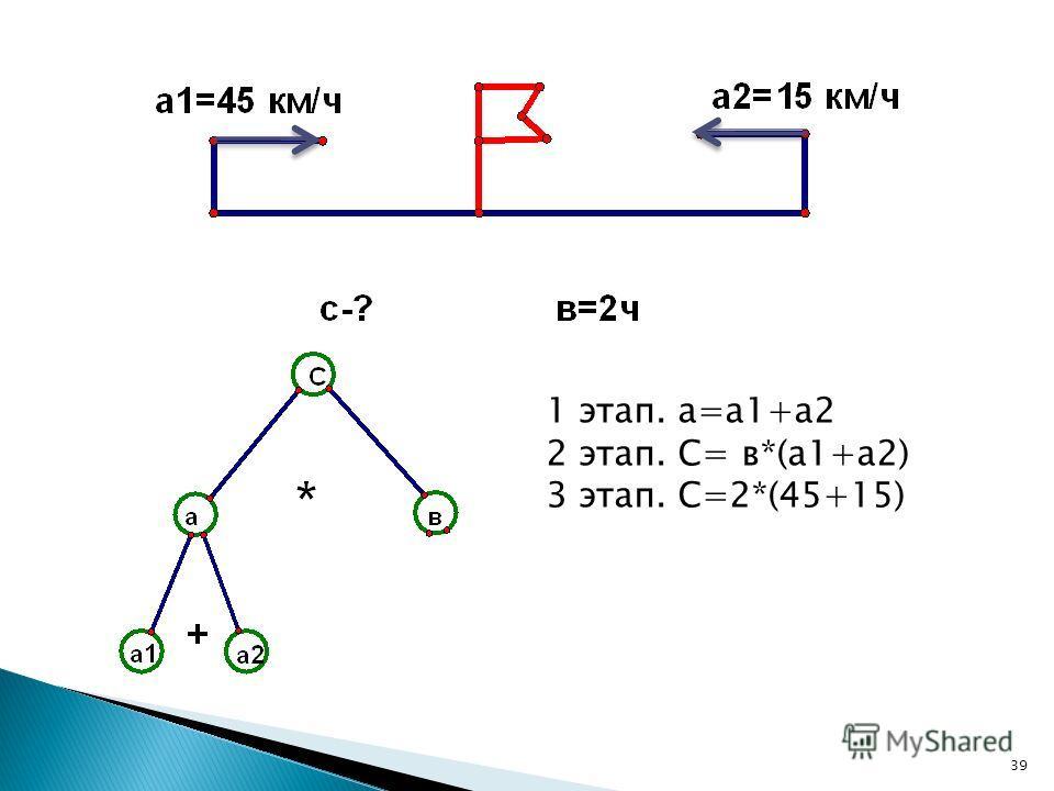 1 этап. а=а 1+а 2 2 этап. С= в*(а 1+а 2) 3 этап. С=2*(45+15) 39