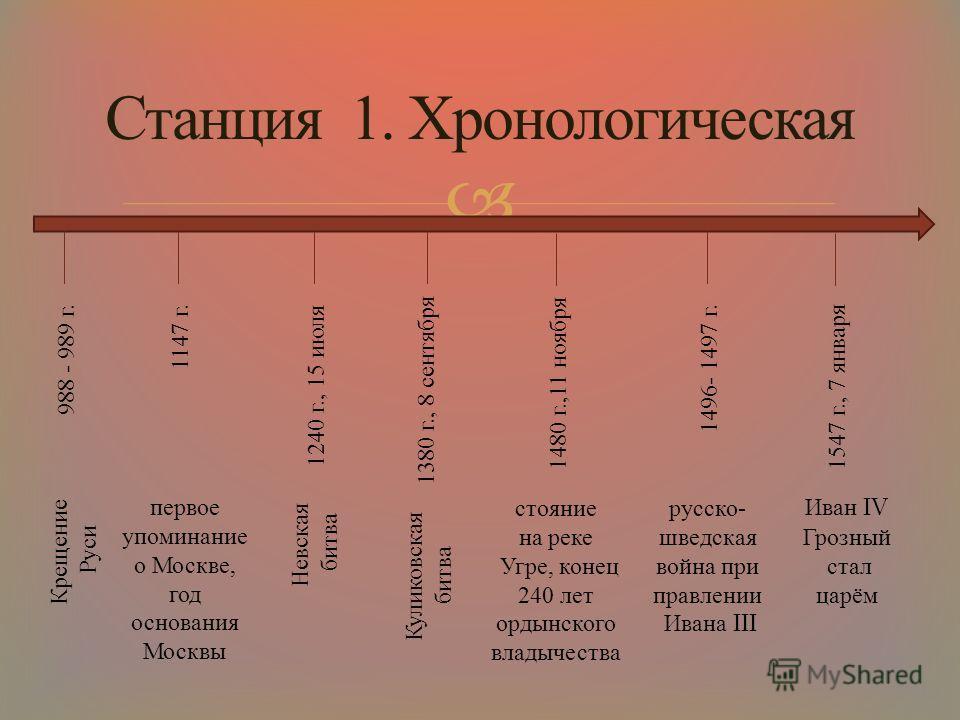 Станция 1. Хронологическая 988 - 989 г. 1147 г. 1240 г., 15 июля 1380 г., 8 сентября 1480 г.,11 ноября 1496- 1497 г. 1547 г., 7 января Крещение Руси первое упоминание о Москве, год основания Москвы Невская битва Куликовская битва стояние на реке Угре