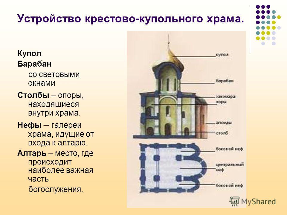 Устройство крестово-купольного храма. Купол Барабан со световыми окнами Столбы – опоры, находящиеся внутри храма. Нефы – галереи храма, идущие от входа к алтарю. Алтарь – место, где происходит наиболее важная часть богослужения.