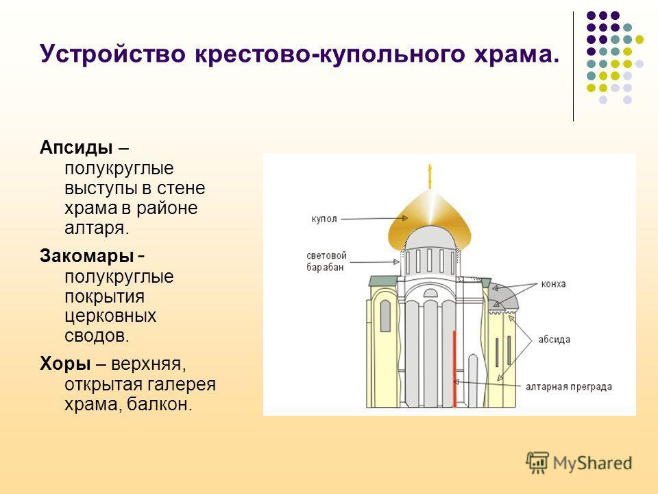Устройство крестово-купольного храма. Апсиды – полукруглые выступы в стене храма в районе алтаря. Закомары - полукруглые покрытия церковных сводов. Хоры – верхняя, открытая галерея храма, балкон.