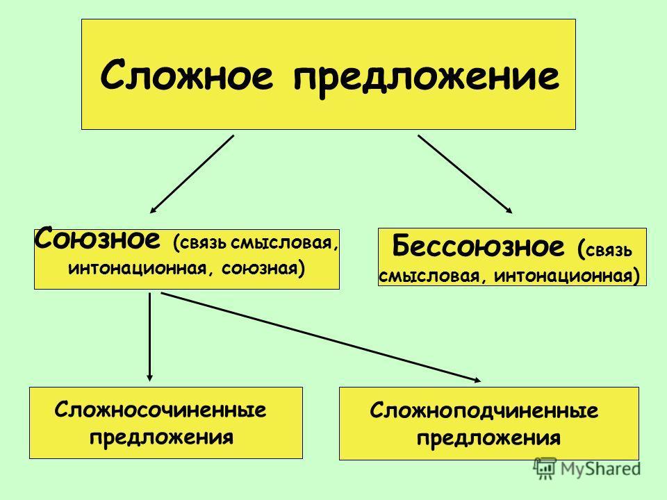 Сложное предложение Союзное (связь смысловая, интонационная, союзная) Бессоюзное ( связь смысловая, интонационная) Сложносочиненные предложения Сложноподчиненные предложения