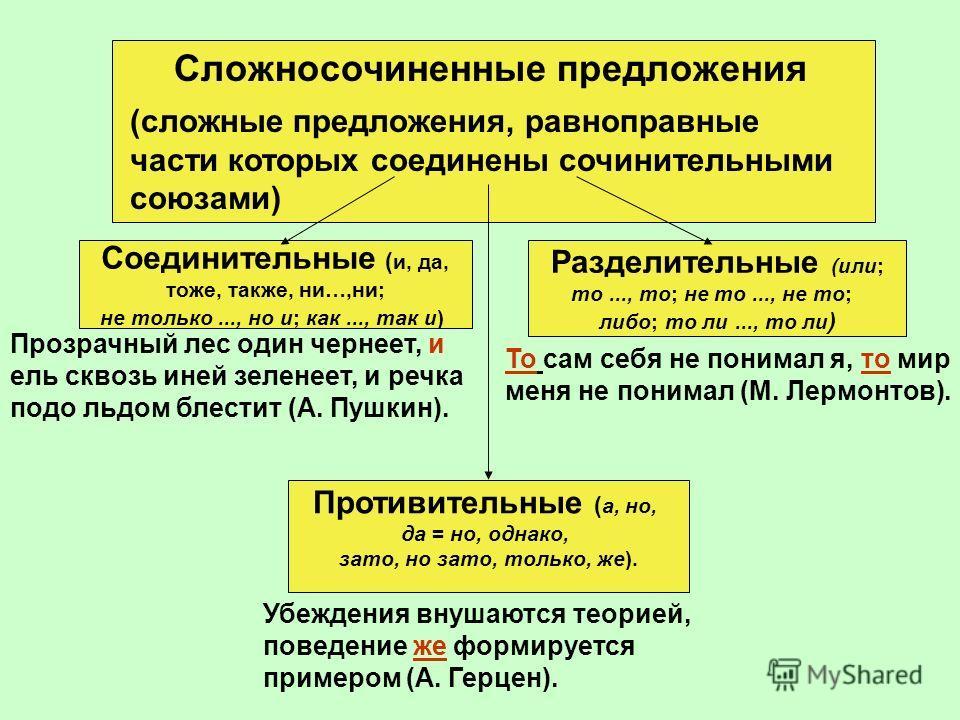 Сложносочиненные предложения Соединительные ( и, да, тоже, также, ни…,ни; не только..., но и; как..., так и) Разделительные (или; то..., то; не то..., не то; либо; то ли..., то ли ) Противительные ( а, но, да = но, однако, зато, но зато, только, же).