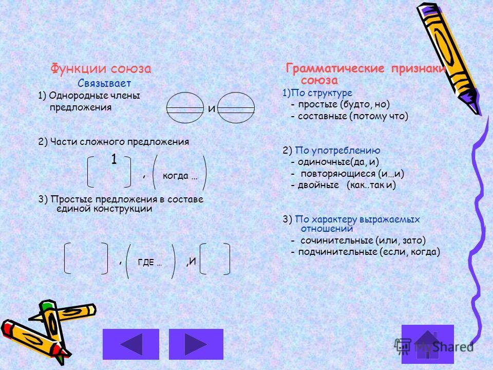 Функции союза Связывает 1) Однородные члены предложения 2) Части сложного предложения 3) Простые предложения в составе единой конструкции Грамматические признаки союза 1)По структуре - простые (будто, но) - составные (потому что) 2) По употреблению -