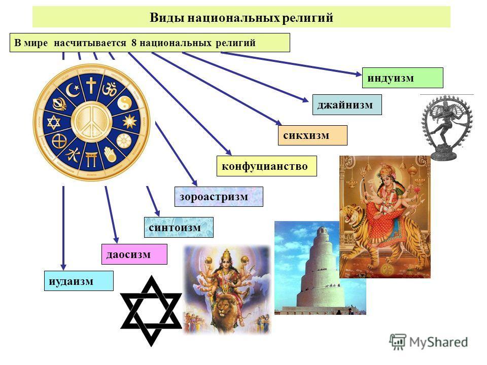 Виды национальных религий В мире насчитывается 8 национальных религий индуизм джайнизм сикхизм конфуцианство зороастризм синтоизм даосизм иудаизм