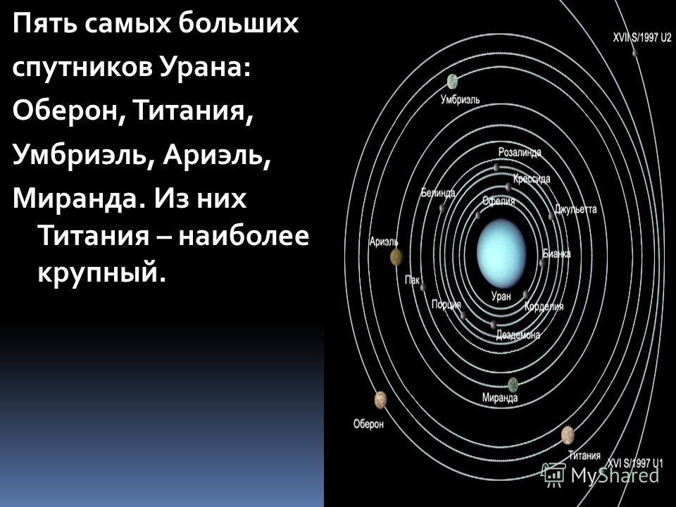 Пять самых больших спутников Урана: Оберон, Титания, Умбриэль, Ариэль, Миранда. Из них Титания – наиболее крупный.