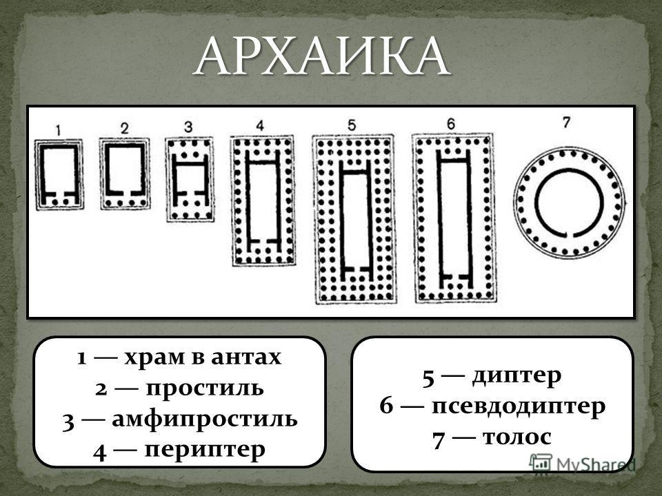 1 храм в антах 2 простиль 3 амфипростиль 4 периптер 5 диптер 6 псевдодиптер 7 толос