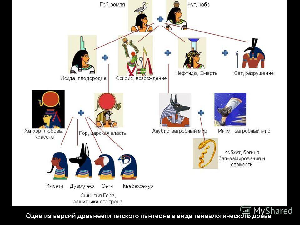 Одна из версий древнеегипетского пантеона в виде генеалогического древа