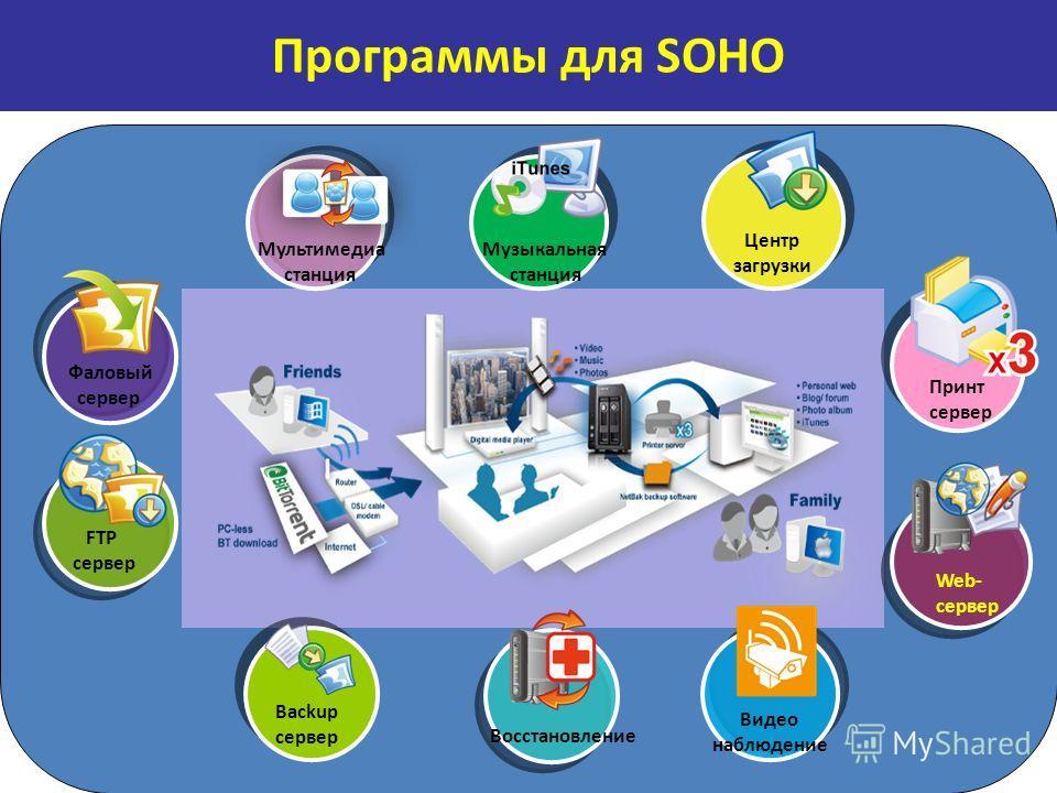 Фаловый сервер FTP сервер Принт сервер Восстановление Видео наблюдение Backup сервер Центр загрузки Мультимедиа станция Музыкальная станция Web- сервер Программы для SOHO
