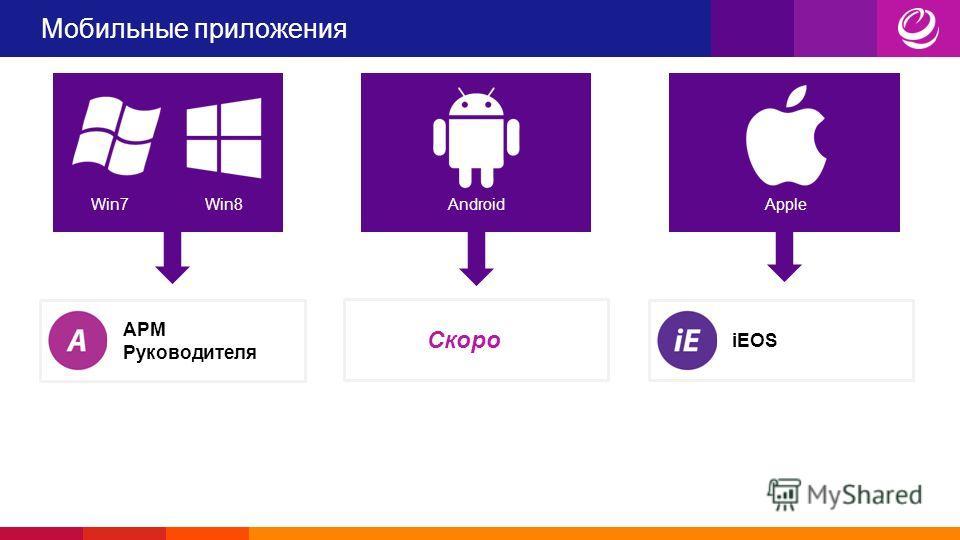 Мобильные приложения Win7Win8AndroidApple АРМ Руководителя Скоро iEOS