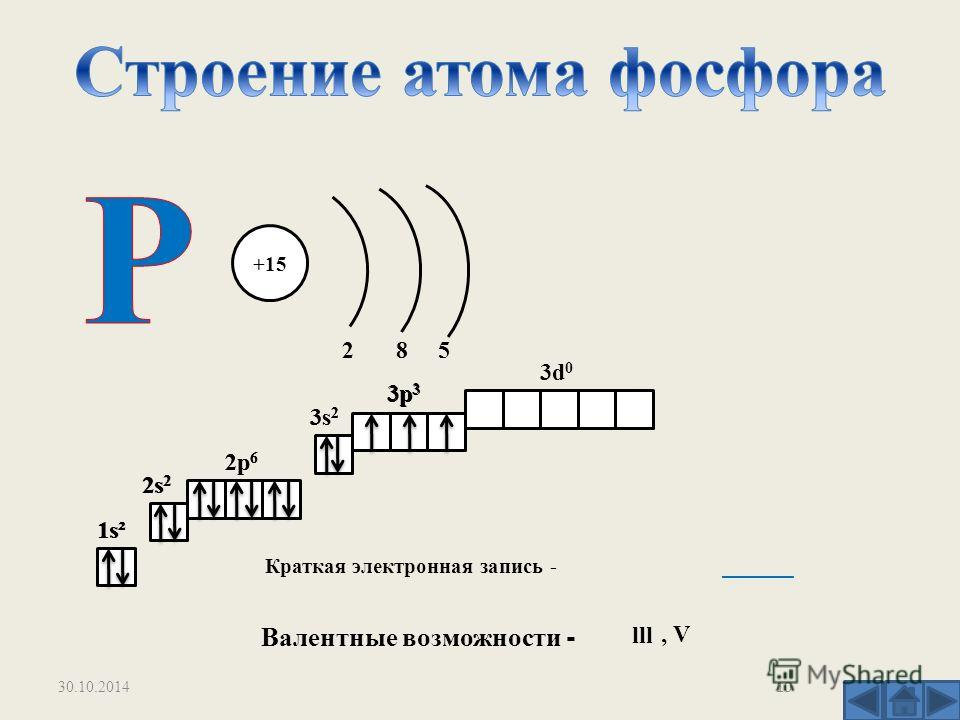 +15 2 8 5 1s² 2s 2 2p 6 3s 2 3p 3 3d 0 Краткая электронная запись - Валентные возможности - 2s 2 2p 6 3s 2 3p 3 lll, V ______ 1s² 10