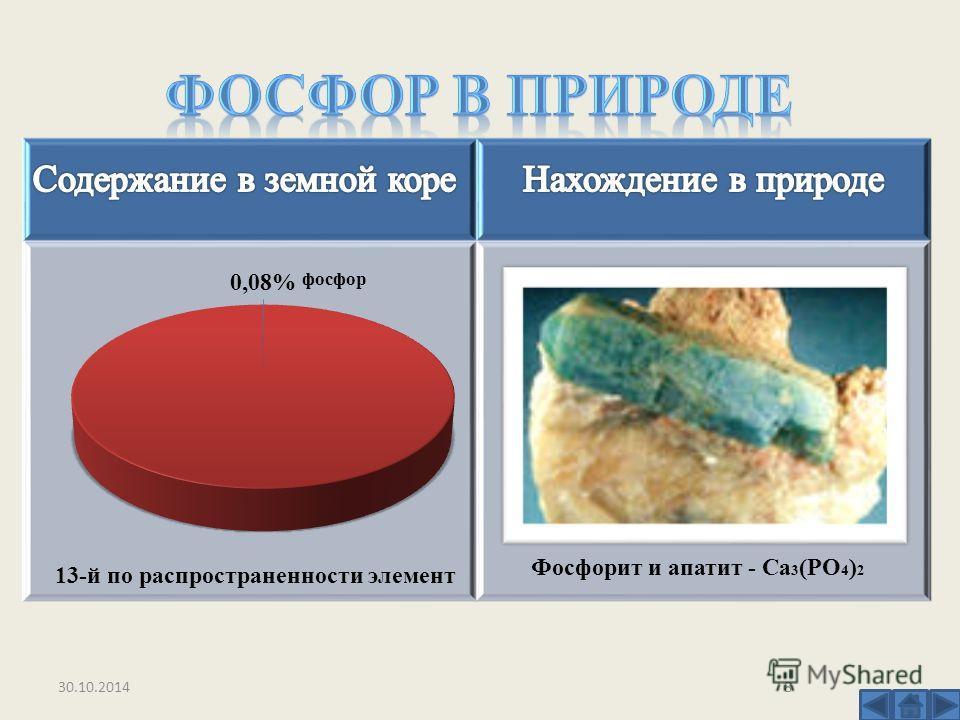 Фосфорит и апатит - Ca 3 (PO 4 ) 2 13-й по распространенности элемент 30.10.20148