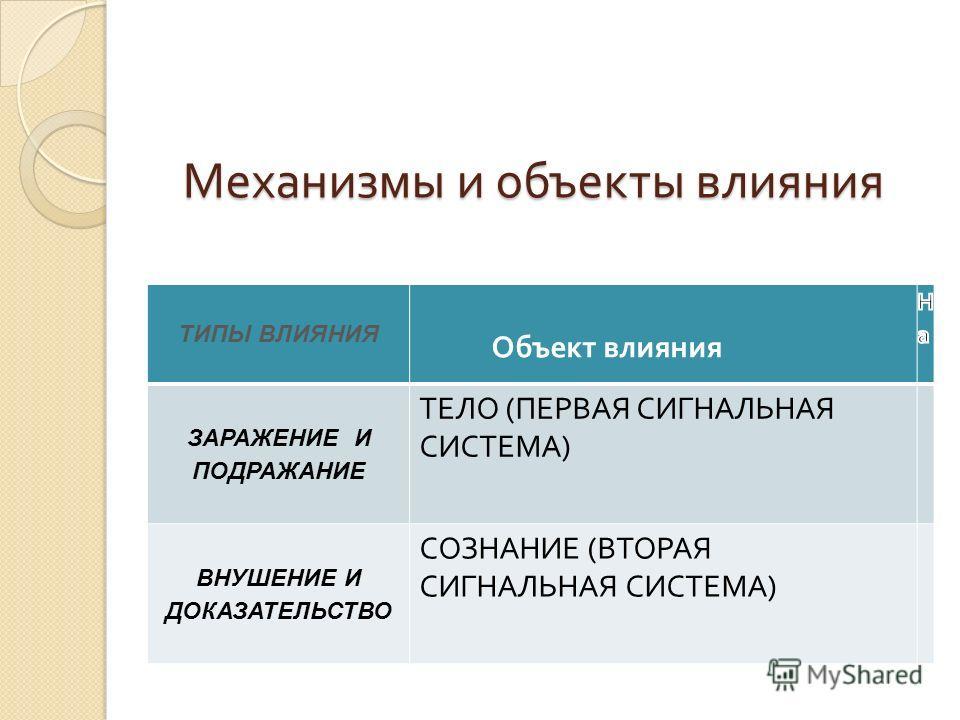 Механизмы и объекты влияния ТИПЫ ВЛИЯНИЯ Объект влияния ЗАРАЖЕНИЕ И ПОДРАЖАНИЕ ТЕЛО ( ПЕРВАЯ СИГНАЛЬНАЯ СИСТЕМА ) ВНУШЕНИЕ И ДОКАЗАТЕЛЬСТВО СОЗНАНИЕ ( ВТОРАЯ СИГНАЛЬНАЯ СИСТЕМА )