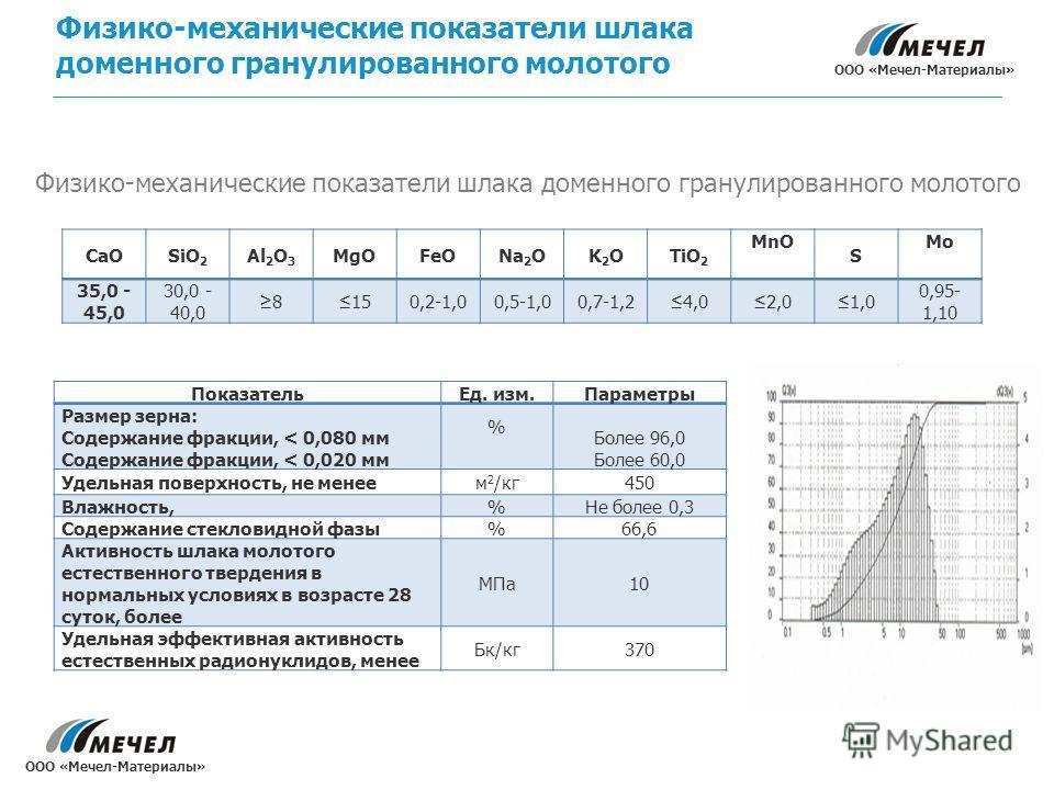 Физико-механические показатели шлака доменного гранулированного молотого CaOSiO 2 Al 2 O 3 MgOFeONa 2 OK2OK2OTiO 2 MnO S Mo 35,0 - 45,0 30,0 - 40,0 8150,2-1,00,5-1,00,7-1,24,02,01,0 0,95- 1,10 Показатель Ед. изм.Параметры Размер зерна: Содержание фра