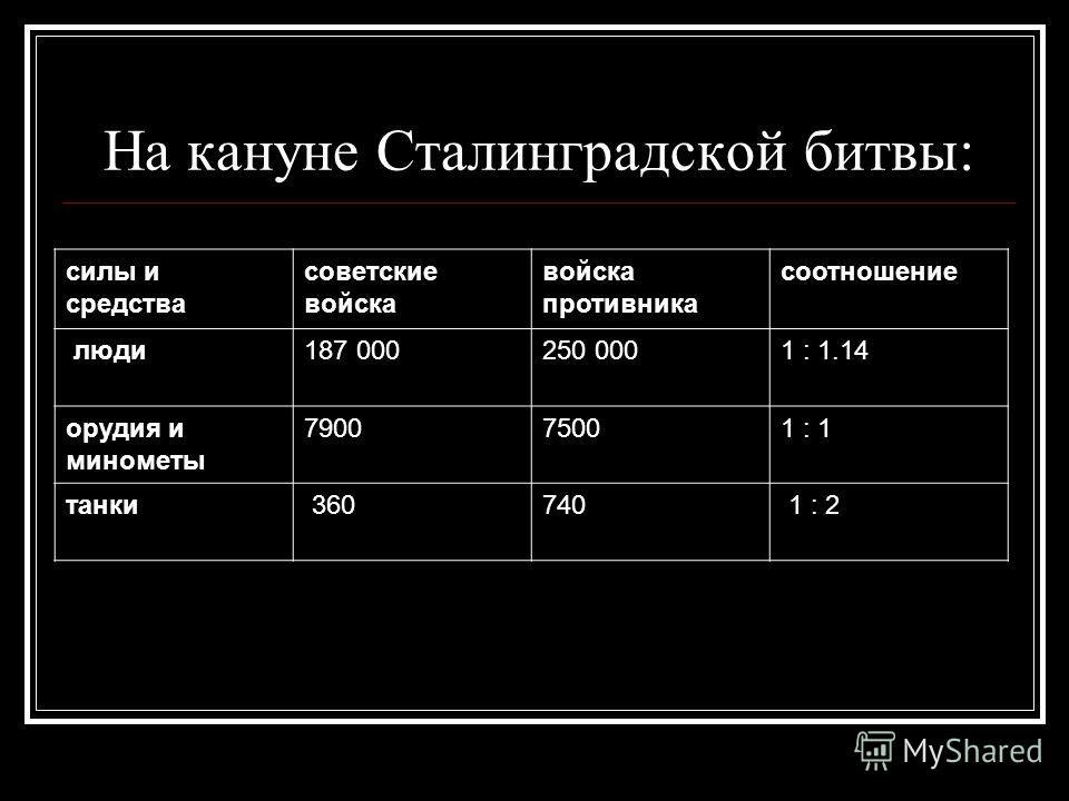 На кануне Сталинградской битвы: силы и средства советские войска войска противника соотношение люди 187 000250 0001 : 1.14 орудия и минометы 790075001 : 1 танки 360740 1 : 2