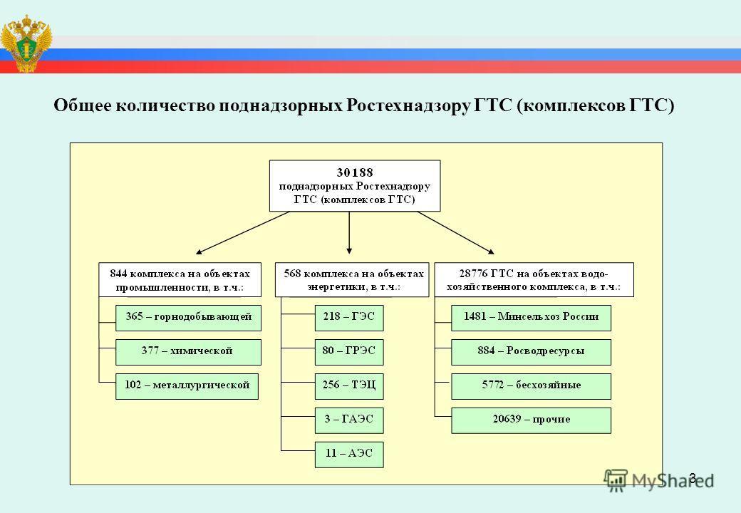3 Общее количество поднадзорных Ростехнадзору ГТС (комплексов ГТС)