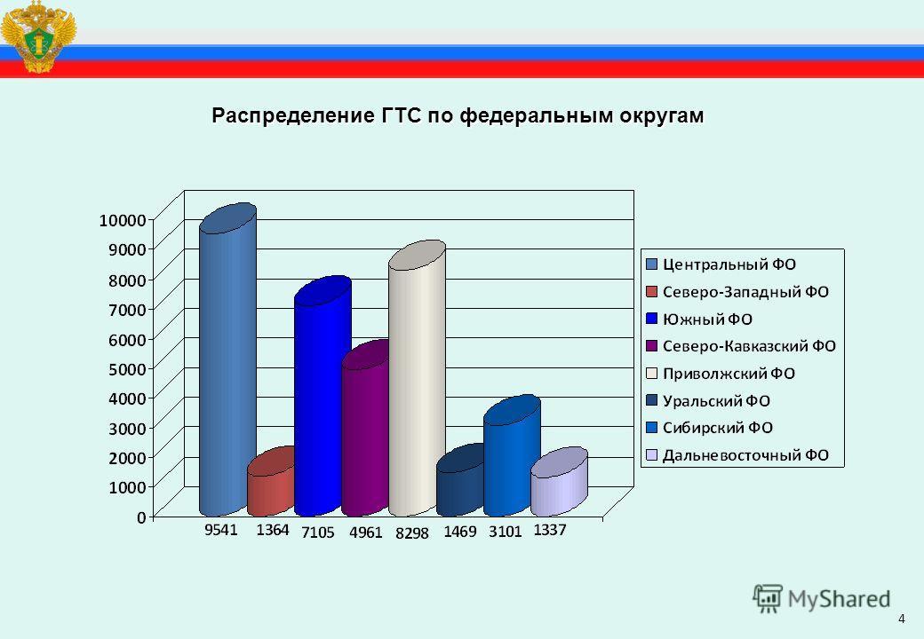 4 Распределение ГТС по федеральным округам