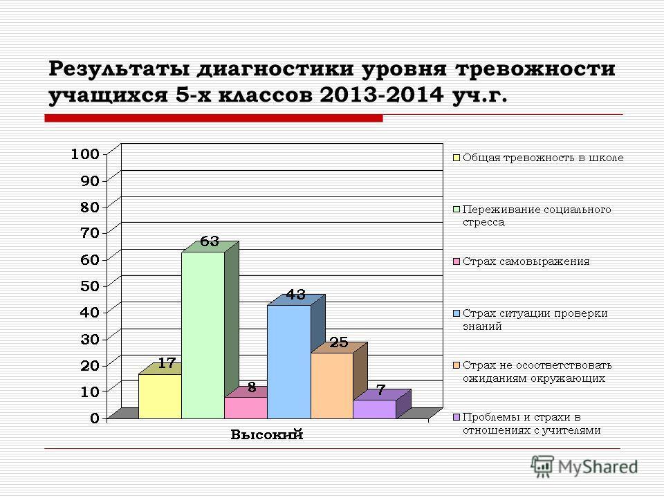 Результаты диагностики уровня тревожности учащихся 5-х классов 2013-2014 уч.г.