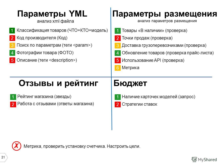21 Параметры YML анализ xml файла Классификация товаров (ЧТО+КТО+модель) Код производителя (Код) Поиск по параметрам (теги ) Фотографии товара (ФОТО) Описание (теги ) 234 5 1 Метрика, проверить установку счетчика. Настроить цели. Параметры размещения