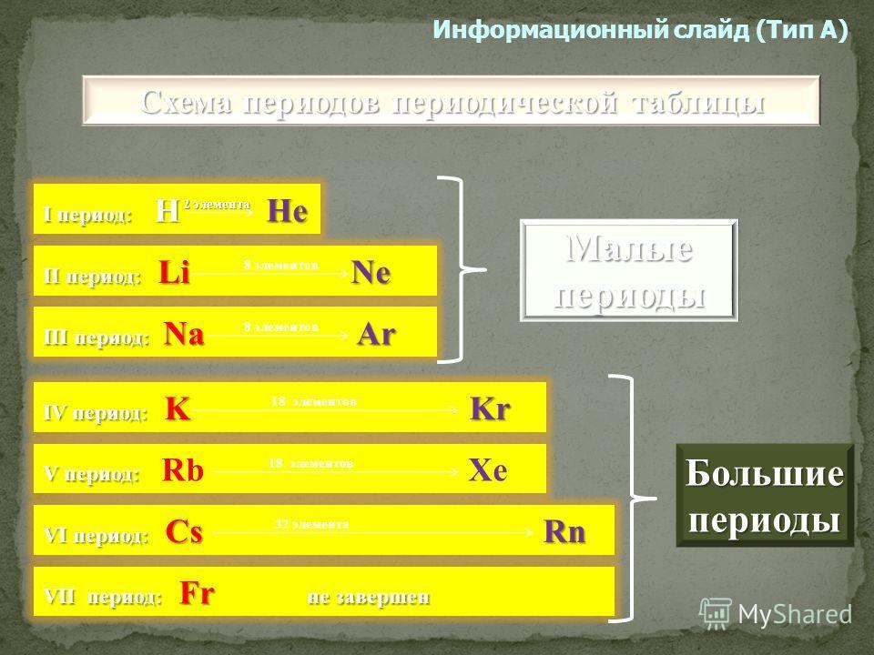 Ряд химических элементов, расположенных в прядке возрастания атомных масс. Период начинается металлом и заканчивается инертным элементом Информационный слайд (Тип А)