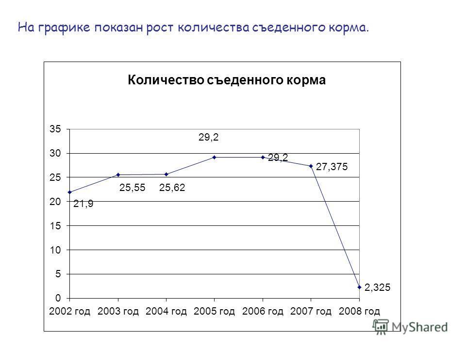 На графике показан рост количества съеденного корма.