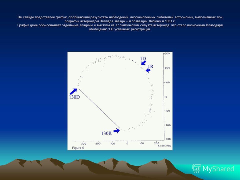 На слайде представлен график, обобщающий результаты наблюдений многочисленных любителей астрономии, выполненных при покрытии астероидом Паллада звезды ɑ в созвездии Лисички в 1983 г. График даже обрисовывает отдельные впадины и выступы на эллиптическ