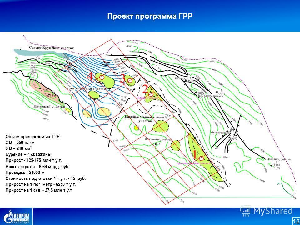 Проект программа ГРР12 Объем предлагаемых ГГР: 2 D – 550 п. км 3 D – 240 км 2 Бурение – 4 скважины Прирост - 125-175 млн т у.т. Всего затраты - 6,69 млрд. руб. Проходка - 24000 м Стоимость подготовки 1 т у.т. - 45 руб. Прирост на 1 пог. метр - 6250 т