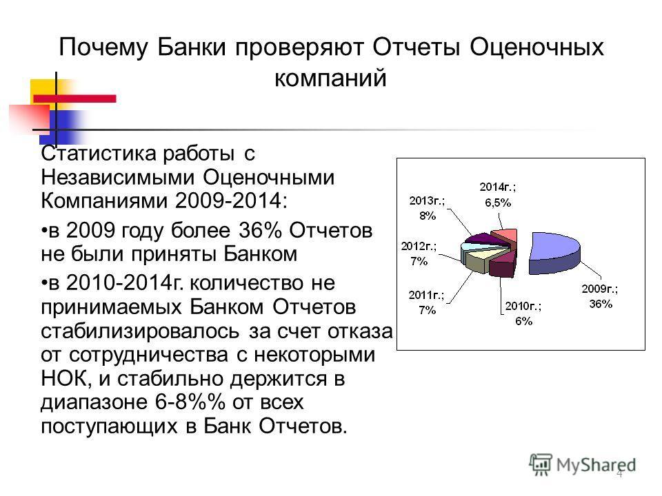 Почему Банки проверяют Отчеты Оценочных компаний 4 Статистика работы с Независимыми Оценочными Компаниями 2009-2014: в 2009 году более 36% Отчетов не были приняты Банком в 2010-2014 г. количество не принимаемых Банком Отчетов стабилизировалось за сче
