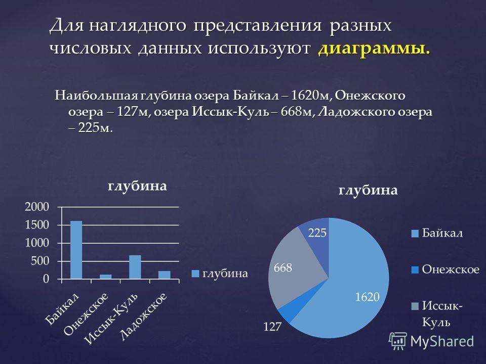Наибольшая глубина озера Байкал – 1620 м, Онежского озера – 127 м, озера Иссык-Куль – 668 м, Ладожского озера – 225 м. Для наглядного представления разных числовых данных используют диаграммы.