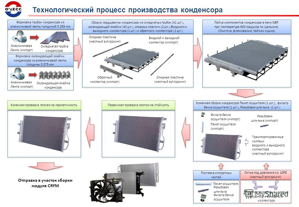 Технологический процесс производства конденсора Алюминиевая Лента (импорт) Складчатая трубка конденсора Формовка трубок конденсора из алюминиевой ленты толщиной 0.259 мм Алюминиевая Лента (импорт) Охлаждающая змейка конденсора Формовка охлаждающей зм