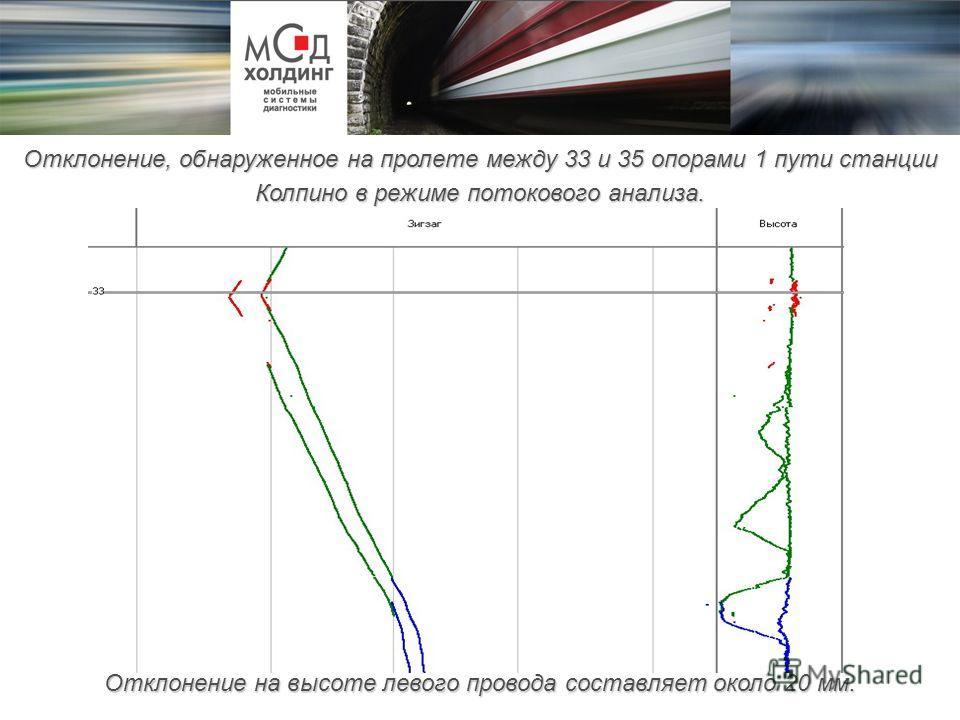 Отклонение на высоте левого провода составляет около 20 мм. Отклонение, обнаруженное на пролете между 33 и 35 опорами 1 пути станции Колпино в режиме потокового анализа.