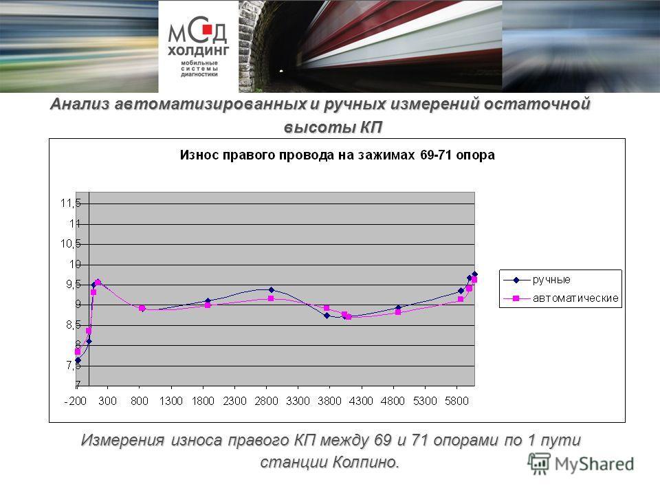Измерения износа правого КП между 69 и 71 опорами по 1 пути станции Колпино. Анализ автоматизированных и ручных измерений остаточной высоты КП