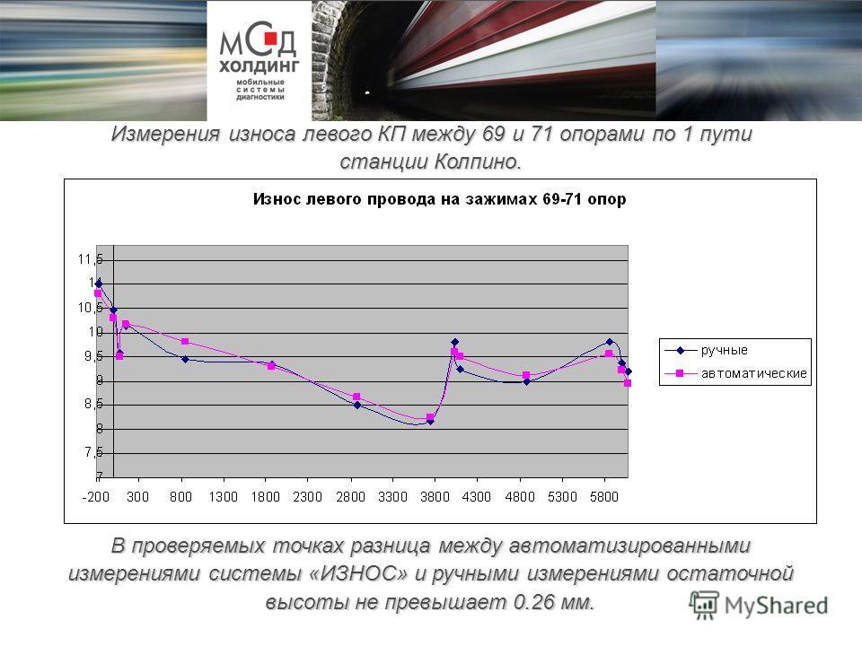 Измерения износа левого КП между 69 и 71 опорами по 1 пути станции Колпино. В проверяемых точках разница между автоматизированными измерениями системы «ИЗНОС» и ручными измерениями остаточной высоты не превышает 0.26 мм.