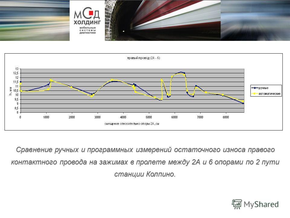 Сравнение ручных и программных измерений остаточного износа правого контактного провода на зажимах в пролете между 2А и 6 опорами по 2 пути станции Колпино.