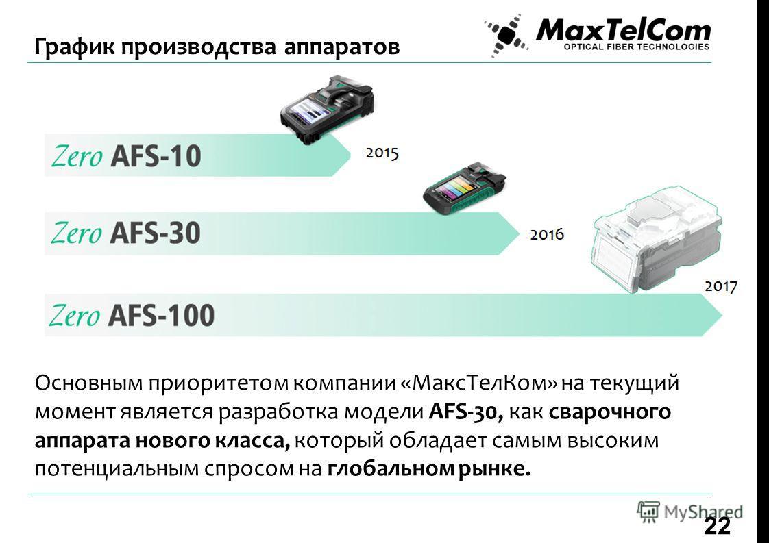 Основным приоритетом компании «Макс ТелКом» на текущий момент является разработка модели AFS-30, как сварочного аппарата нового класса, который обладает самым высоким потенциальным спросом на глобальном рынке. 22 График производства аппаратов