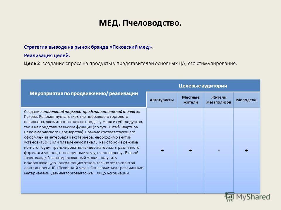 Стратегия вывода на рынок брэнда «Псковский мед». Реализация целей. Цель 2: создание спроса на продукты у представителей основных ЦА, его стимулирование. МЕД. Пчеловодство.