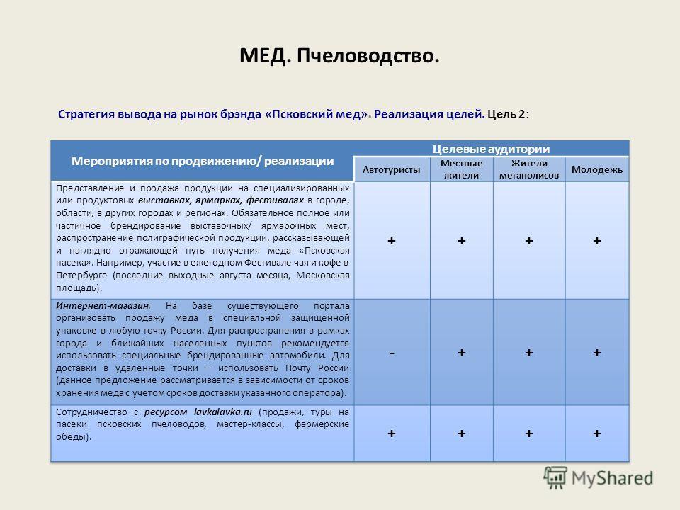 Стратегия вывода на рынок брэнда «Псковский мед». Реализация целей. Цель 2: МЕД. Пчеловодство.