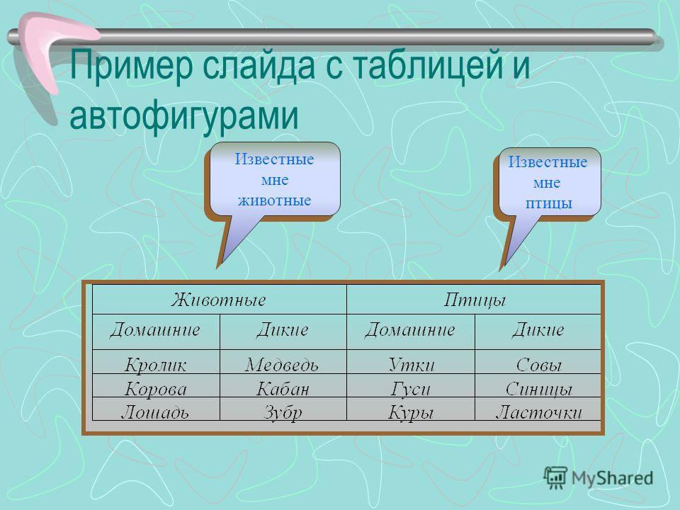 Пример слайда с анимационными клипами и многоуровневым списком Фрукты –Яблоки –Груши –Апельсины Цветы –Розы –Астры –Незабудки